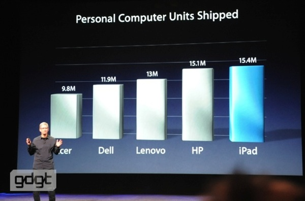 Apple shipped more iPads than all others shipped PCs